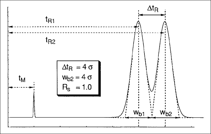 A chromatographic separations